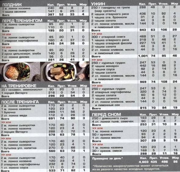 самые калорийные продукты для набора веса девушке, мужчине, для набора массы, таблица калорийности продуктов и блюд